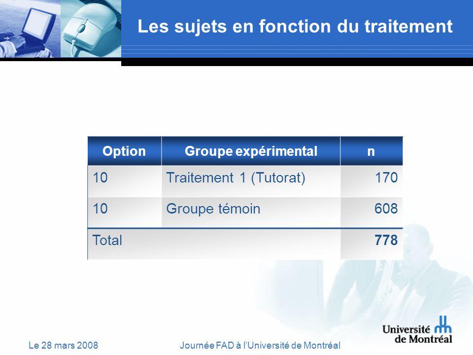 Le 28 mars 2008Journée FAD à lUniversité de Montréal Les sujets en fonction du traitement OptionGroupe expérimentaln 10Traitement 1 (Tutorat)170 10Groupe témoin608 Total778