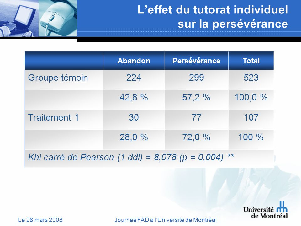 Le 28 mars 2008Journée FAD à lUniversité de Montréal Leffet du tutorat individuel sur la persévérance AbandonPersévéranceTotal Groupe témoin224299523 42,8 %57,2 %100,0 % Traitement 13077107 28,0 %72,0 %100 % Khi carré de Pearson (1 ddl) = 8,078 (p = 0,004) **