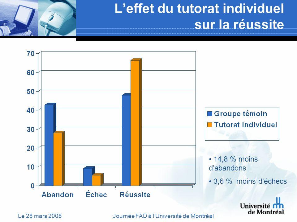 Le 28 mars 2008Journée FAD à lUniversité de Montréal Leffet du tutorat individuel sur la réussite 14,8 % moins dabandons 3,6 % moins déchecs