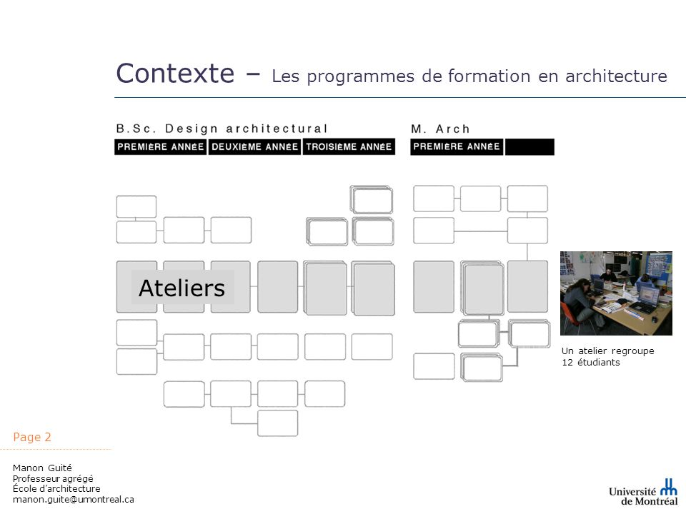 Page 2 Manon Guité Professeur agrégé École darchitecture manon.guite@umontreal.ca Contexte – Les programmes de formation en architecture Ateliers Un atelier regroupe 12 étudiants