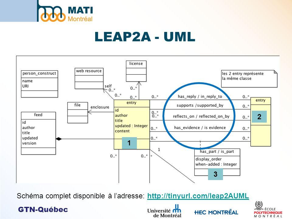 GTN-Québec LEAP2A - UML Schéma complet disponible à ladresse: http://tinyurl.com/leap2AUMLhttp://tinyurl.com/leap2AUML 1 2 3