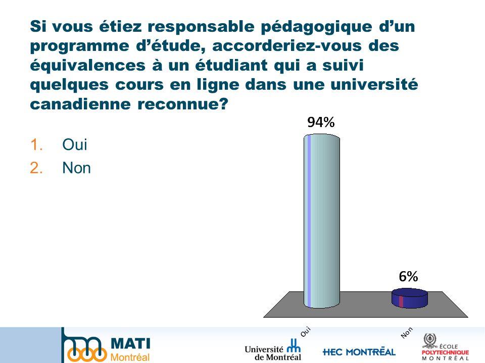 Si vous étiez responsable pédagogique dun programme détude, accorderiez-vous des équivalences à un étudiant qui a suivi quelques cours en ligne dans une université canadienne reconnue.