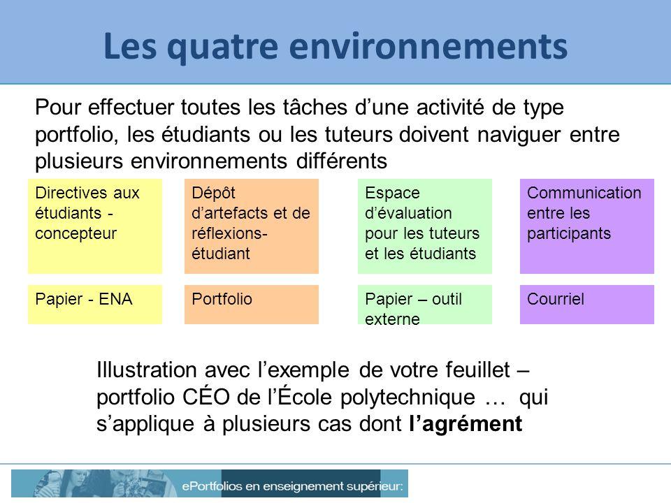 Les quatre environnements Directives aux étudiants - concepteur Dépôt dartefacts et de réflexions- étudiant Espace dévaluation pour les tuteurs et les