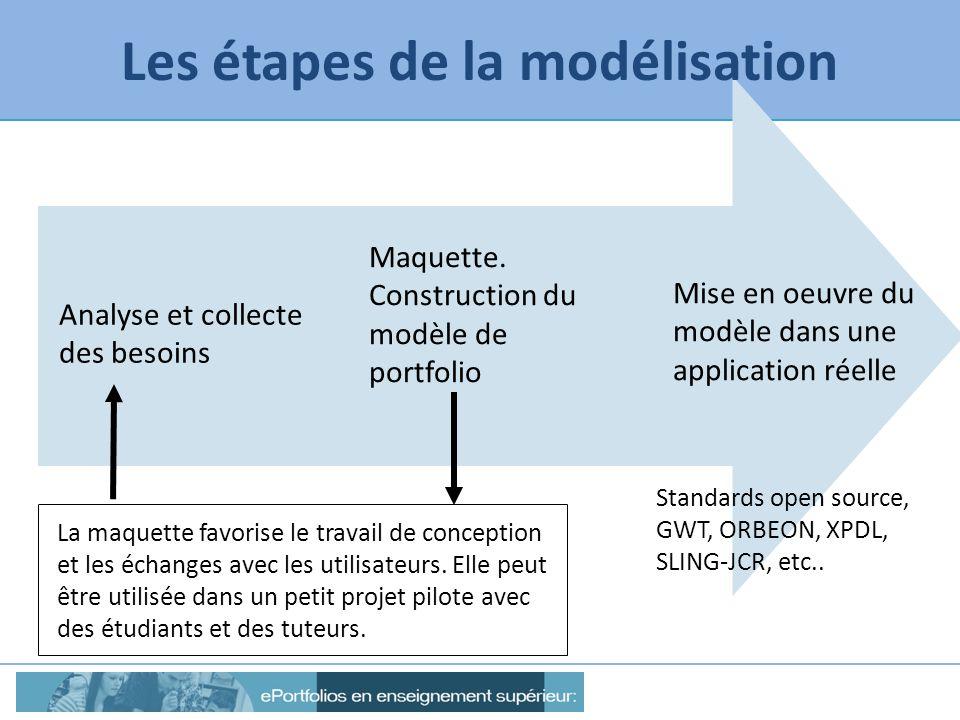 Analyse et collecte des besoins Mise en oeuvre du modèle dans une application réelle Maquette. Construction du modèle de portfolio La maquette favoris