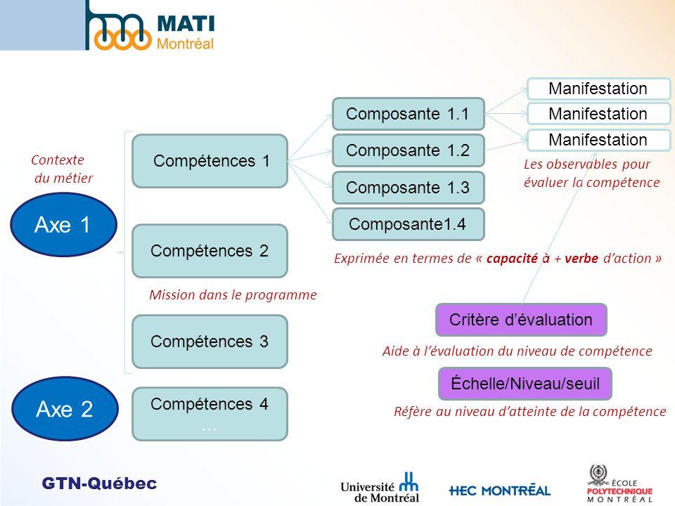 Compétences 1 Compétences 2 Compétences 3 Compétences 4 … Composante 1.1 Composante 1.2 Composante 1.3 Composante1.4 Manifestation Axe 1 Axe 2 Context