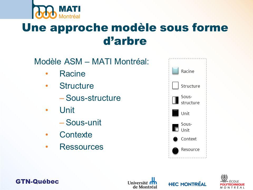 GTN-Québec Une approche modèle sous forme darbre Modèle ASM – MATI Montréal: Racine Structure –Sous-structure Unit –Sous-unit Contexte Ressources Raci