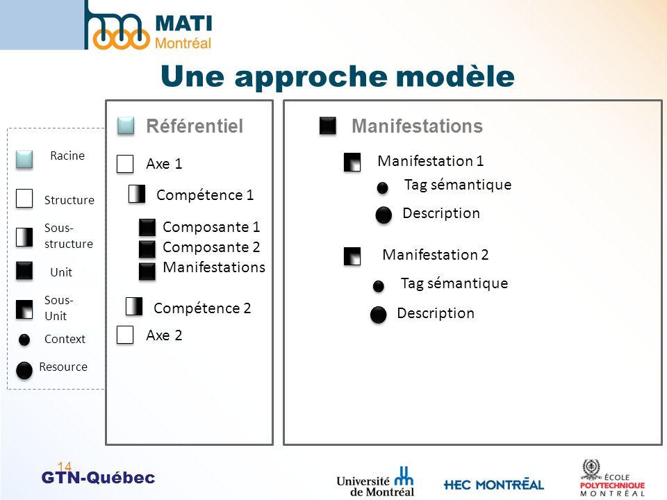 GTN-Québec Une approche modèle 14 ManifestationsRéférentiel Axe 1 Composante 1 Composante 2 Manifestations Axe 2 Racine Structure Unit Context Resourc