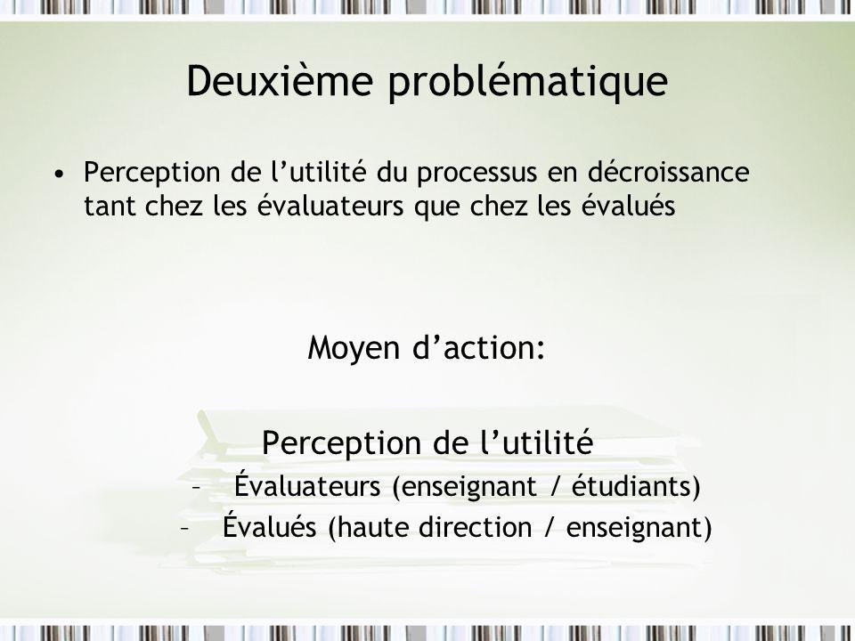 Deuxième problématique Perception de lutilité du processus en décroissance tant chez les évaluateurs que chez les évalués Moyen daction: Perception de lutilité –Évaluateurs (enseignant / étudiants) –Évalués (haute direction / enseignant)