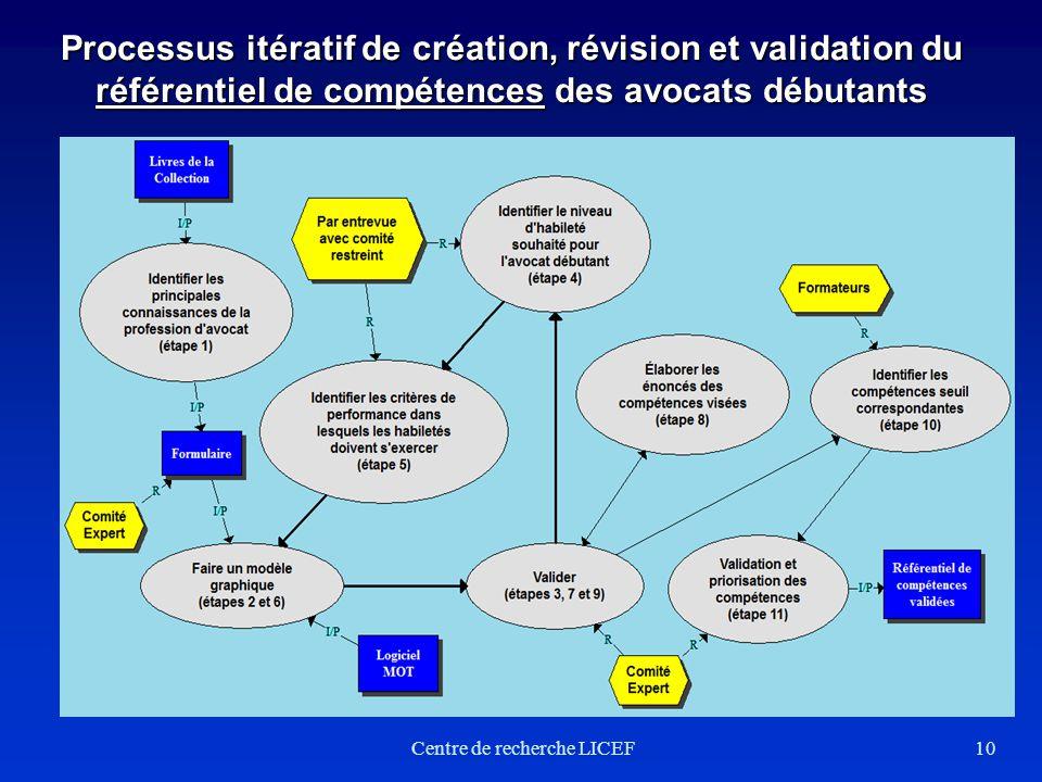 Processus itératif de création, révision et validation du référentiel de compétences des avocats débutants 10Centre de recherche LICEF