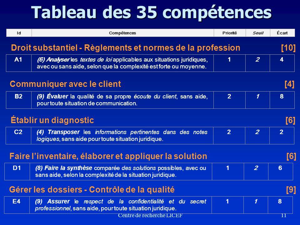 11 Tableau des 35 compétences IdCompétencesPrioritéSeuilÉcart Droit substantiel - Règlements et normes de la profession [10] A1(6) Analyser les textes