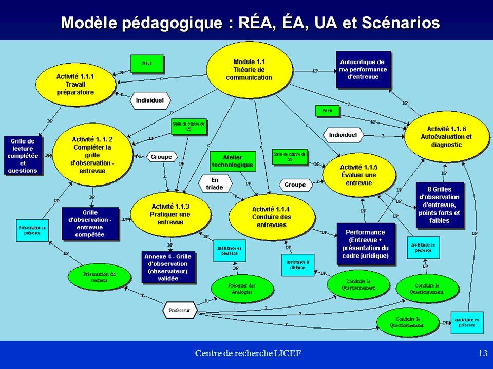 Centre de recherche LICEF13 Modèle pédagogique : RÉA, ÉA, UA et Scénarios