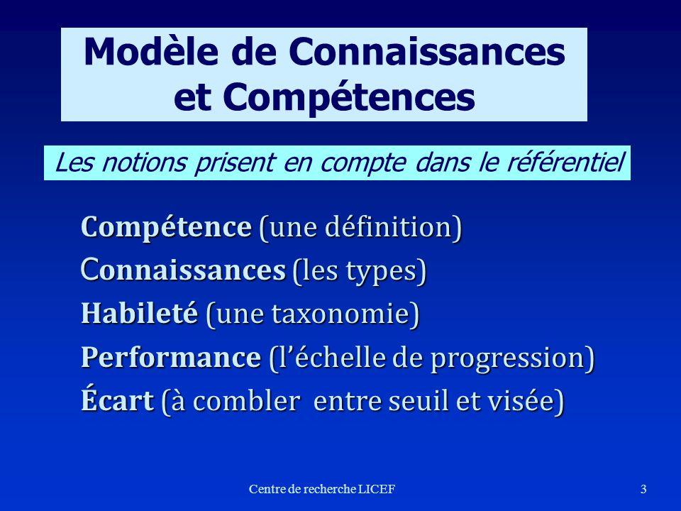 3 Modèle de Connaissances et Compétences Centre de recherche LICEF Compétence (une définition) C onnaissances (les types) Habileté (une taxonomie) Per