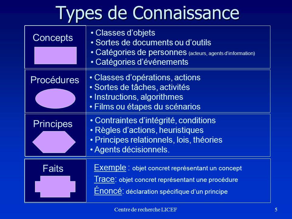 5 Concepts Classes dobjets Sortes de documents ou doutils Catégories de personnes (acteurs, agents dinformation) Catégories dévénements Procédures Cla