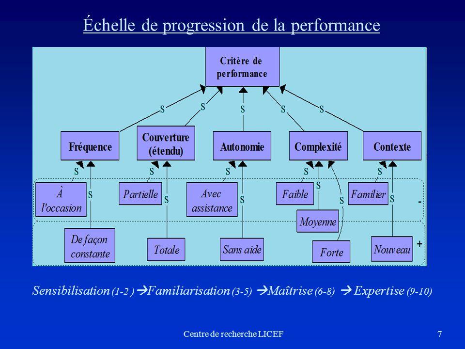 Sensibilisation (1-2 ) Familiarisation (3-5) Maîtrise (6-8) Expertise (9-10) Échelle de progression de la performance 7Centre de recherche LICEF