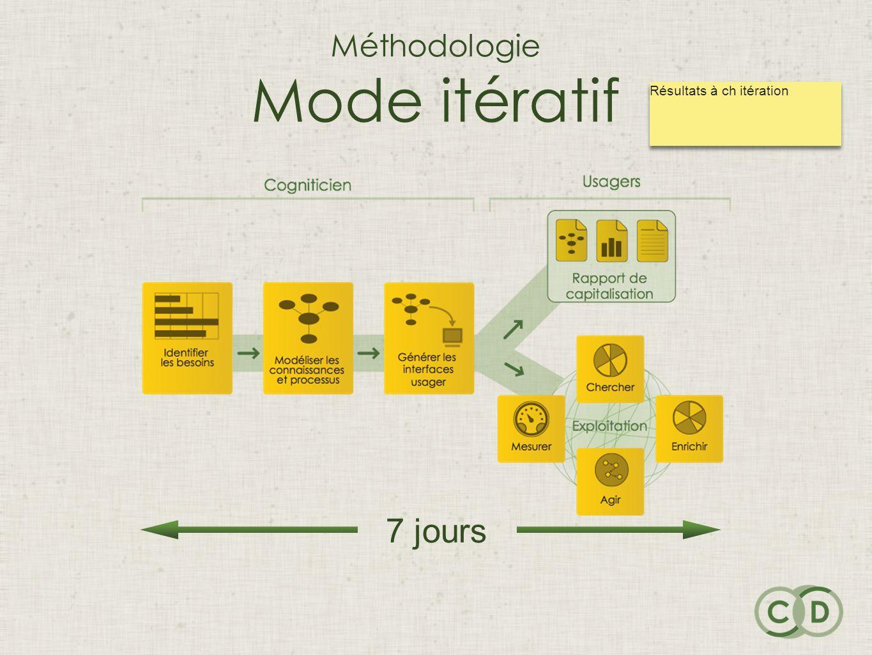 Méthodologie Mode itératif 7 jours Résultats à ch itération