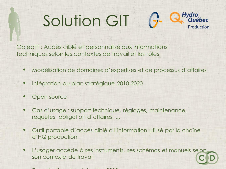 Solution GIT Modélisation de domaines dexpertises et de processus daffaires Intégration au plan stratégique 2010-2020 Open source Cas dusage : support technique, réglages, maintenance, requêtes, obligation daffaires,...