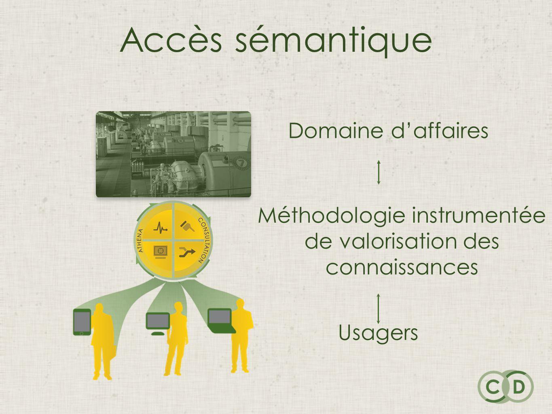 Accès sémantique Domaine daffaires Méthodologie instrumentée de valorisation des connaissances Usagers
