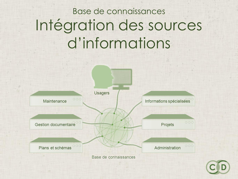 Base de connaissances Intégration des sources dinformations Base de connaissances Maintenance Informations spécialisées Gestion documentaire Plans et schémas Projets Administration Usagers
