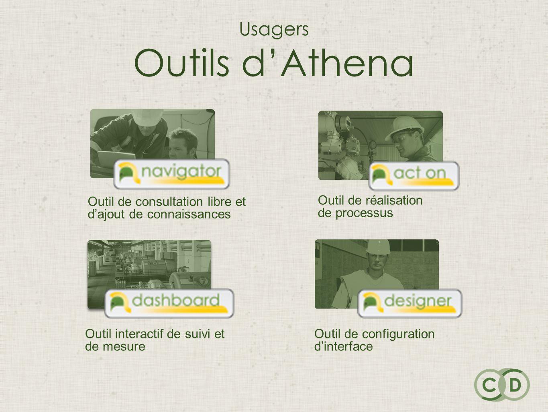 Usagers Outils dAthena Outil de réalisation de processus Outil interactif de suivi et de mesure Outil de consultation libre et dajout de connaissances Outil de configuration dinterface