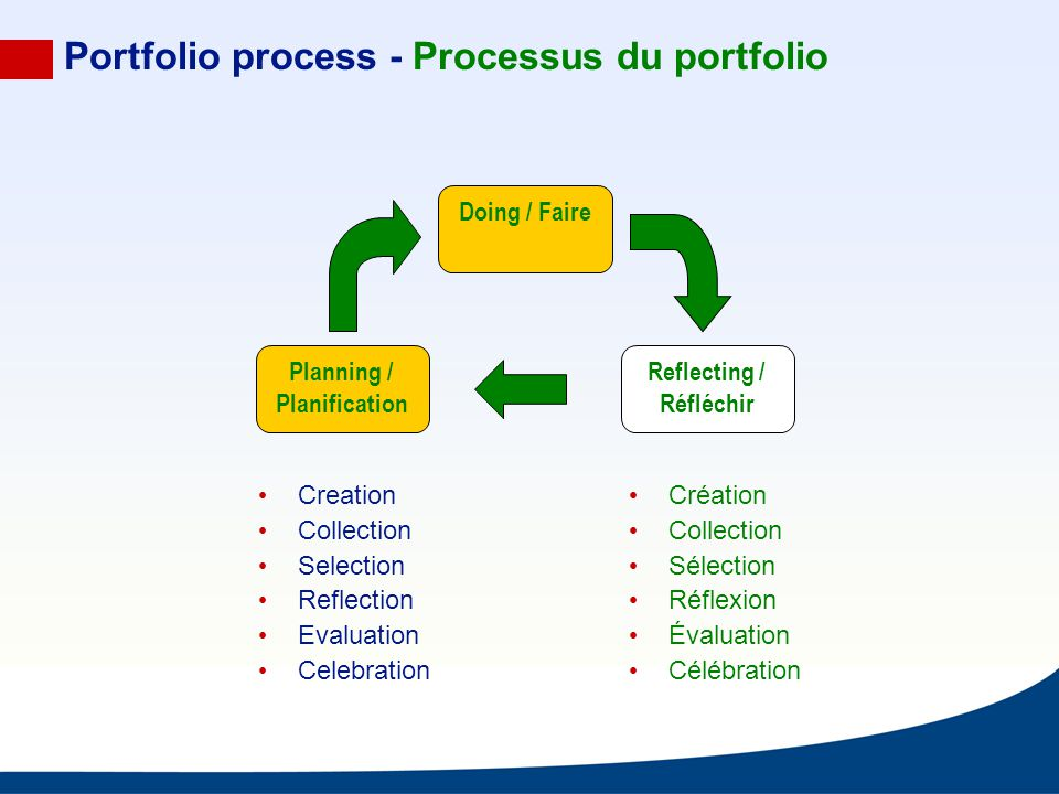 Portfolio process - Processus du portfolio Doing / Faire Reflecting / Réfléchir Planning / Planification Creation Collection Selection Reflection Eval