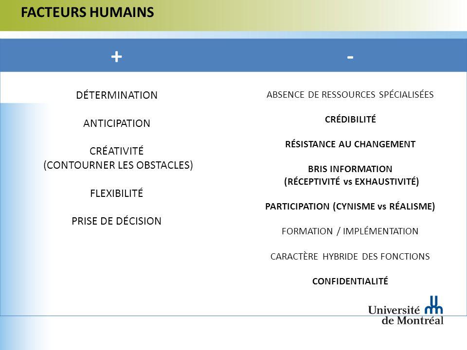 FACTEURS HUMAINS +- DÉTERMINATION ANTICIPATION CRÉATIVITÉ (CONTOURNER LES OBSTACLES) FLEXIBILITÉ PRISE DE DÉCISION ABSENCE DE RESSOURCES SPÉCIALISÉES CRÉDIBILITÉ RÉSISTANCE AU CHANGEMENT BRIS INFORMATION (RÉCEPTIVITÉ vs EXHAUSTIVITÉ) PARTICIPATION (CYNISME vs RÉALISME) FORMATION / IMPLÉMENTATION CARACTÈRE HYBRIDE DES FONCTIONS CONFIDENTIALITÉ