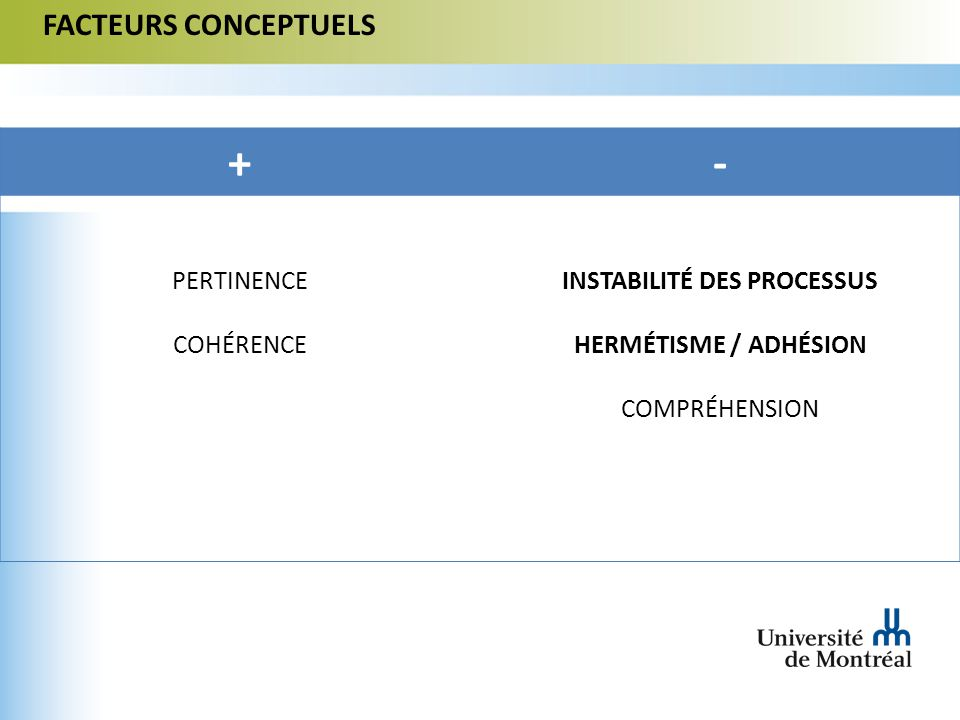 FACTEURS CONCEPTUELS +- PERTINENCE COHÉRENCE INSTABILITÉ DES PROCESSUS HERMÉTISME / ADHÉSION COMPRÉHENSION