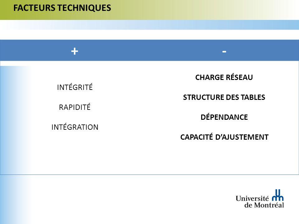 FACTEURS TECHNIQUES +- INTÉGRITÉ RAPIDITÉ INTÉGRATION CHARGE RÉSEAU STRUCTURE DES TABLES DÉPENDANCE CAPACITÉ DAJUSTEMENT