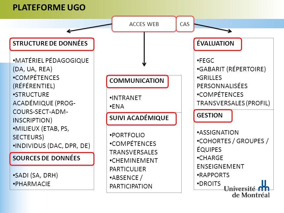 CAS PLATEFORME UGO ACCES WEB COMMUNICATION INTRANET ENA SUIVI ACADÉMIQUE PORTFOLIO COMPÉTENCES TRANSVERSALES CHEMINEMENT PARTICULIER ABSENCE / PARTICIPATION ÉVALUATION FEGC GABARIT (RÉPERTOIRE) GRILLES PERSONNALISÉES COMPÉTENCES TRANSVERSALES (PROFIL) GESTION ASSIGNATION COHORTES / GROUPES / ÉQUIPES CHARGE ENSEIGNEMENT RAPPORTS DROITS STRUCTURE DE DONNÉES MATÉRIEL PÉDAGOGIQUE (DA, UA, REA) COMPÉTENCES (RÉFÉRENTIEL) STRUCTURE ACADÉMIQUE (PROG- COURS-SECT-ADM- INSCRIPTION) MILIEUX (ETAB, PS, SECTEURS) INDIVIDUS (DAC, DPR, DE) SOURCES DE DONNÉES SADI (SA, DRH) PHARMACIE