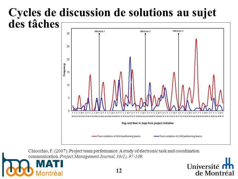 12 Cycles de discussion de solutions au sujet des tâches Chiocchio, F.