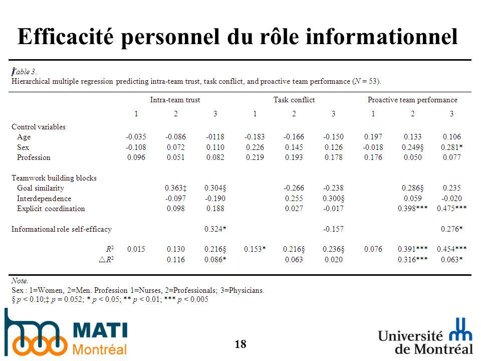 18 Efficacité personnel du rôle informationnel Chiocchio, Lebel, Dubé (en préparation).