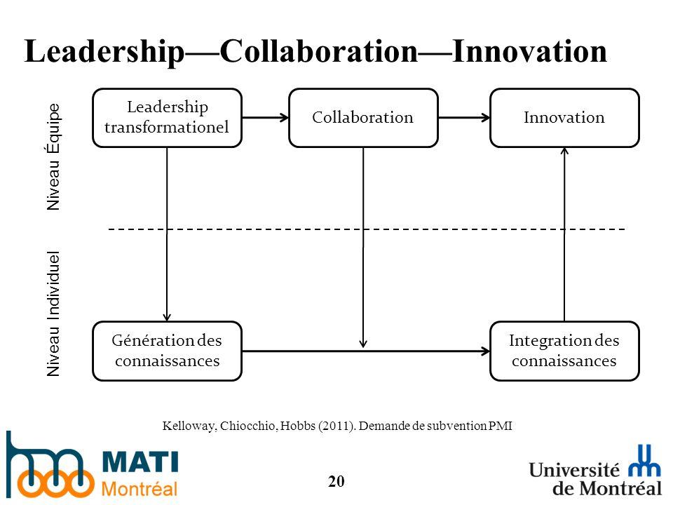 20 LeadershipCollaborationInnovation Kelloway, Chiocchio, Hobbs (2011).