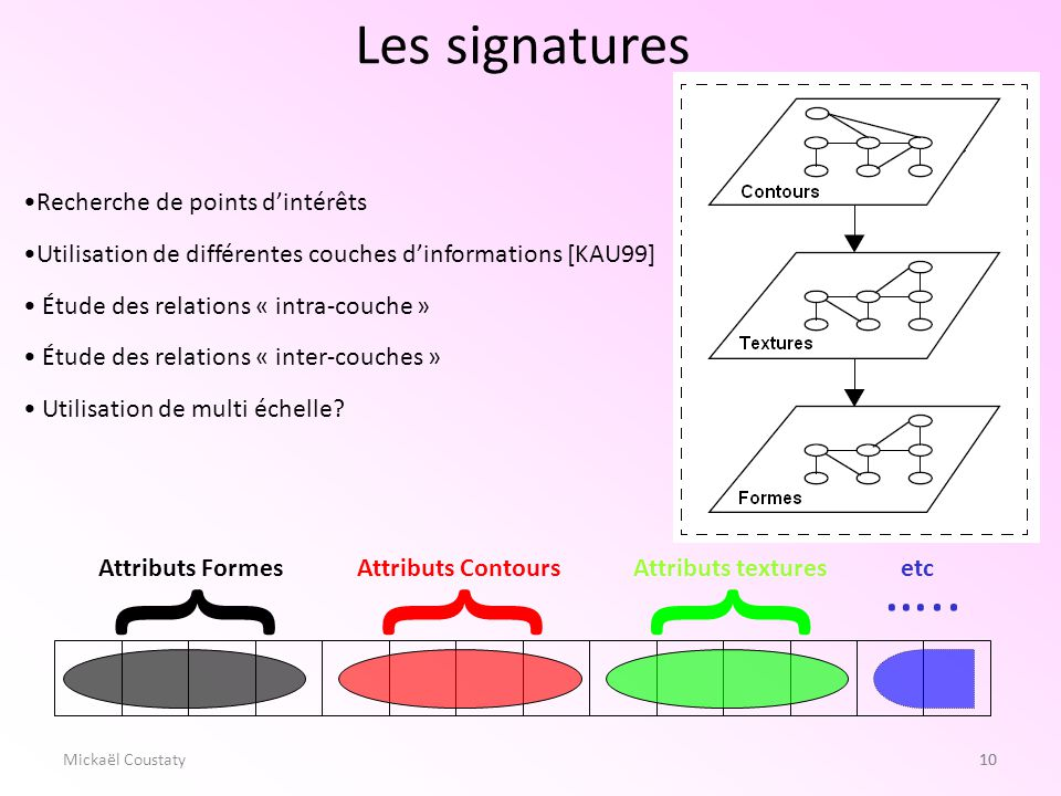 10 Les signatures 10Mickaël Coustaty Recherche de points dintérêts Utilisation de différentes couches dinformations [KAU99] Étude des relations « intr