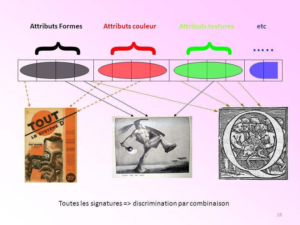 18 {{{ ….. Attributs FormesAttributs couleurAttributs texturesetc Toutes les signatures => discrimination par combinaison
