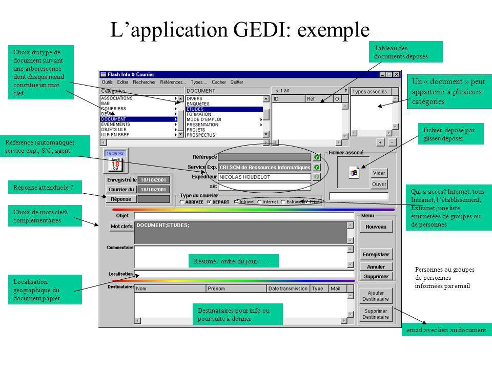Lapplication GEDI: exemple Fichier déposé par glisser/déposer Personnes ou groupes de personnes informées par email Choix du type de document suivant une arborescence dont chaque nœud constitue un mot clef.