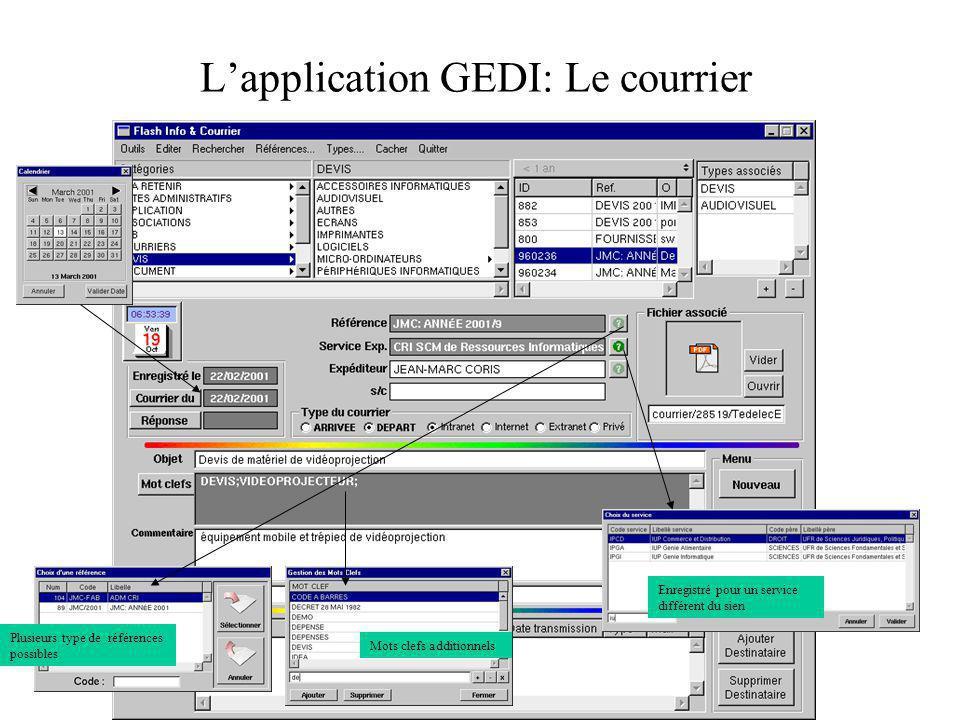 Lapplication GEDI: Le courrier Plusieurs type de références possibles Enregistré pour un service différent du sien Mots clefs additionnels