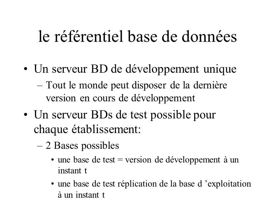 le référentiel base de données Un serveur BD de développement unique –Tout le monde peut disposer de la dernière version en cours de développement Un serveur BDs de test possible pour chaque établissement: –2 Bases possibles une base de test = version de développement à un instant t une base de test réplication de la base d exploitation à un instant t