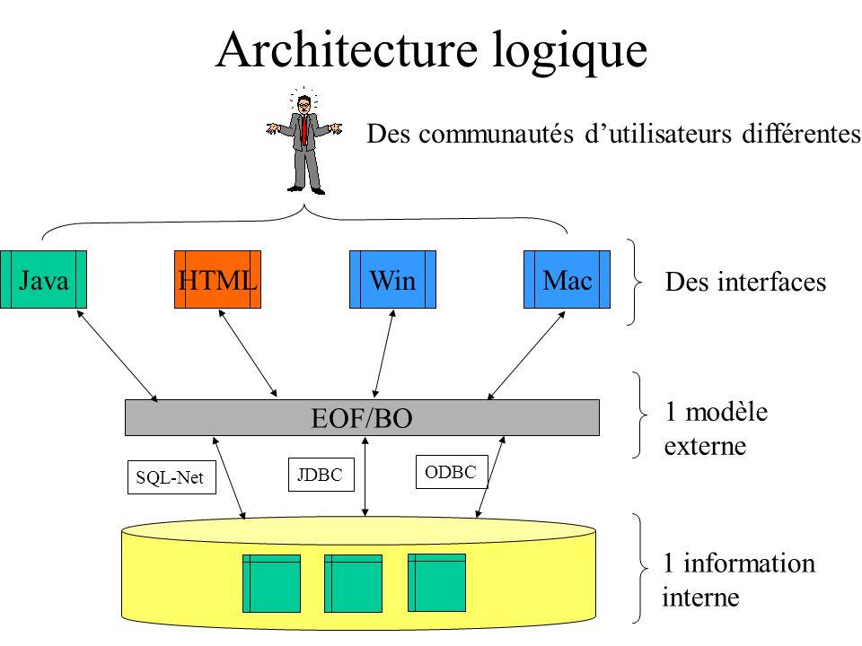 Architecture logique EOF/BO JavaHTML Win SQL-Net JDBC ODBC Mac 1 modèle externe Des interfaces 1 information interne Des communautés dutilisateurs dif