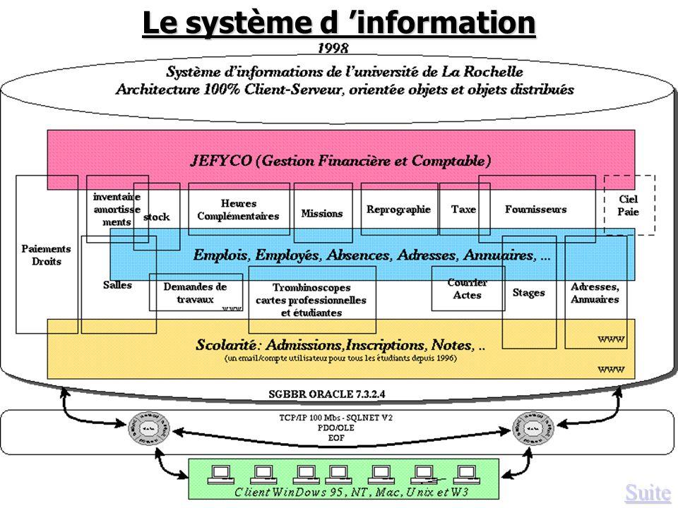 Suite Le système d information