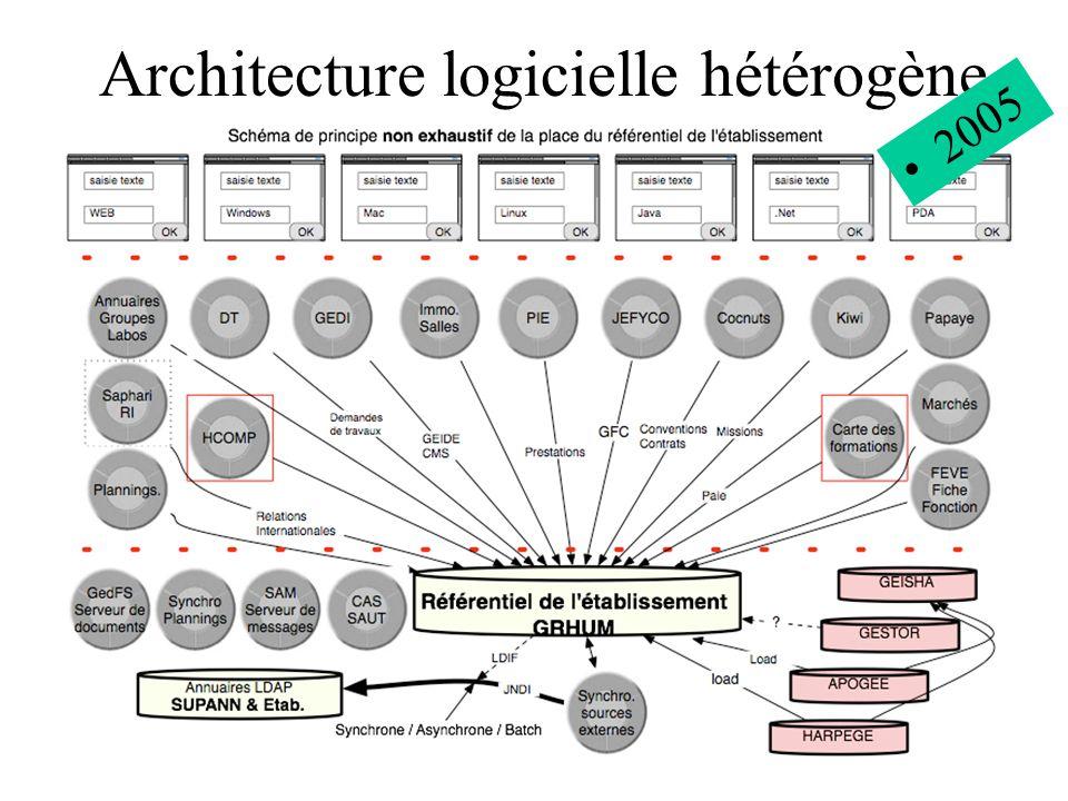 Architecture logicielle hétérogène 2005