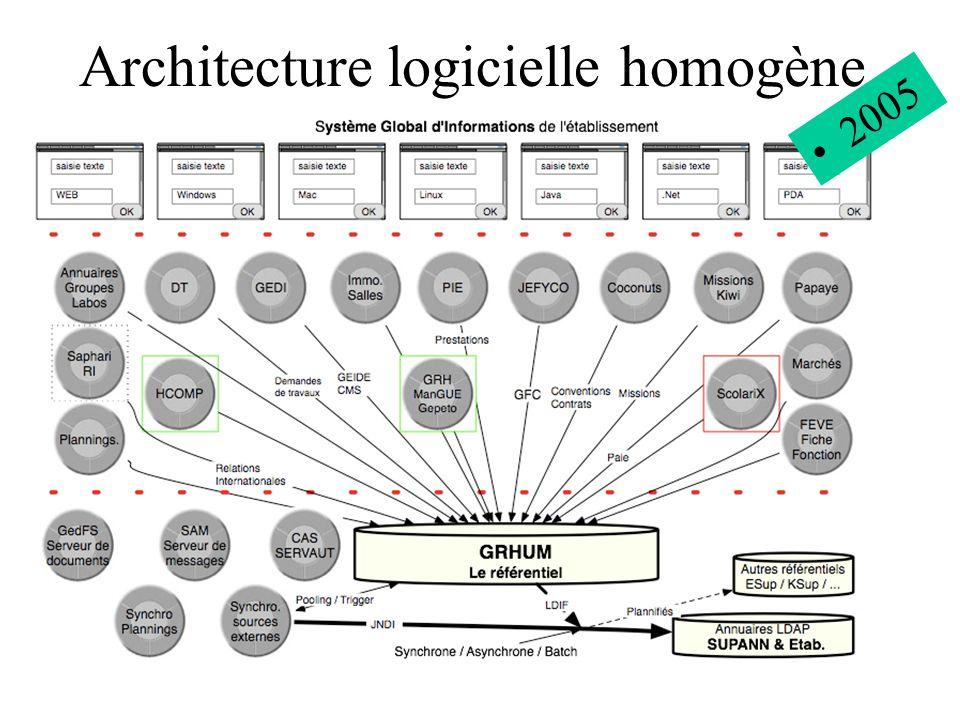 Architecture logicielle homogène 2005