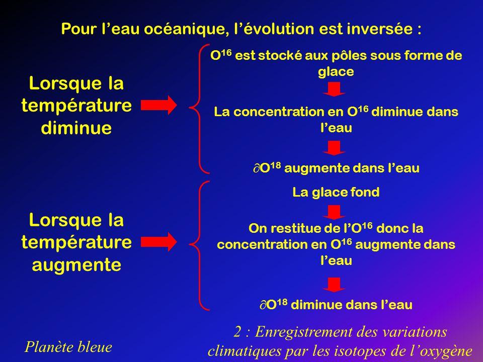 Planète bleue 2 : Enregistrement des variations climatiques par les isotopes de loxygène Pour leau océanique, lévolution est inversée : Lorsque la tem