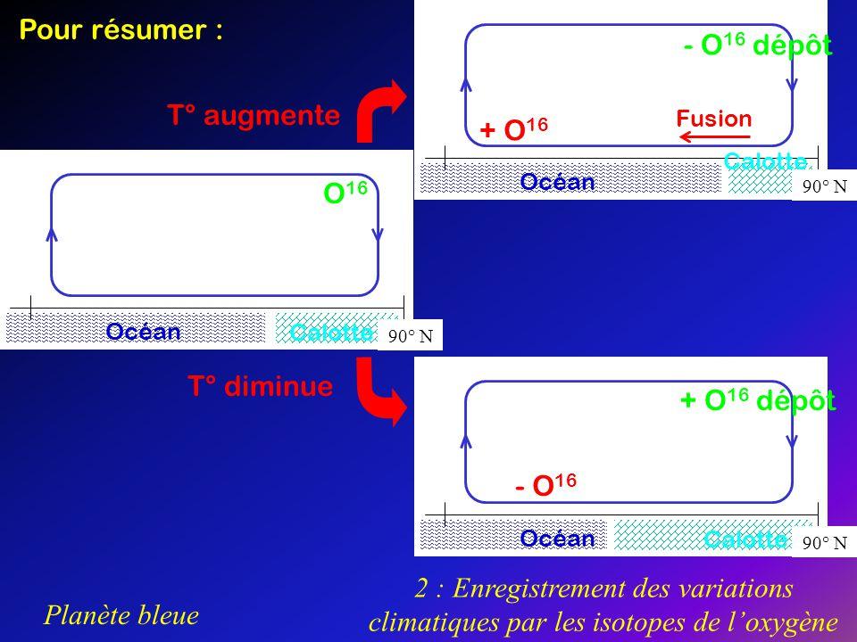 Planète bleue 2 : Enregistrement des variations climatiques par les isotopes de loxygène Pour résumer : Océan Calotte 90° N O 16 Océan Calotte 90° N +