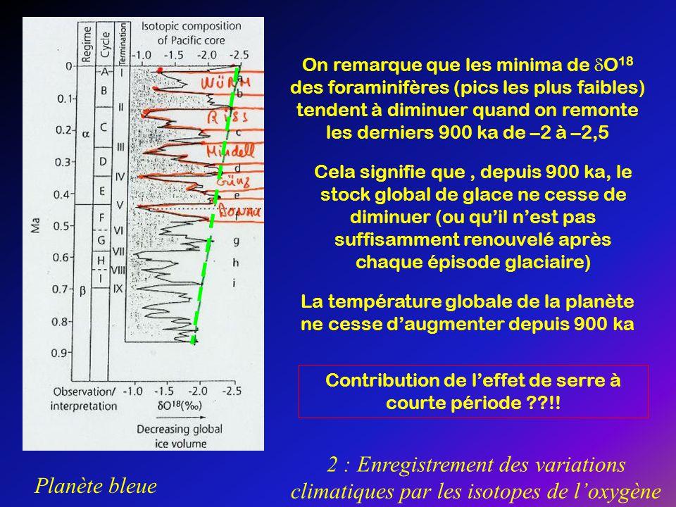 Planète bleue 2 : Enregistrement des variations climatiques par les isotopes de loxygène On remarque que les minima de O 18 des foraminifères (pics le