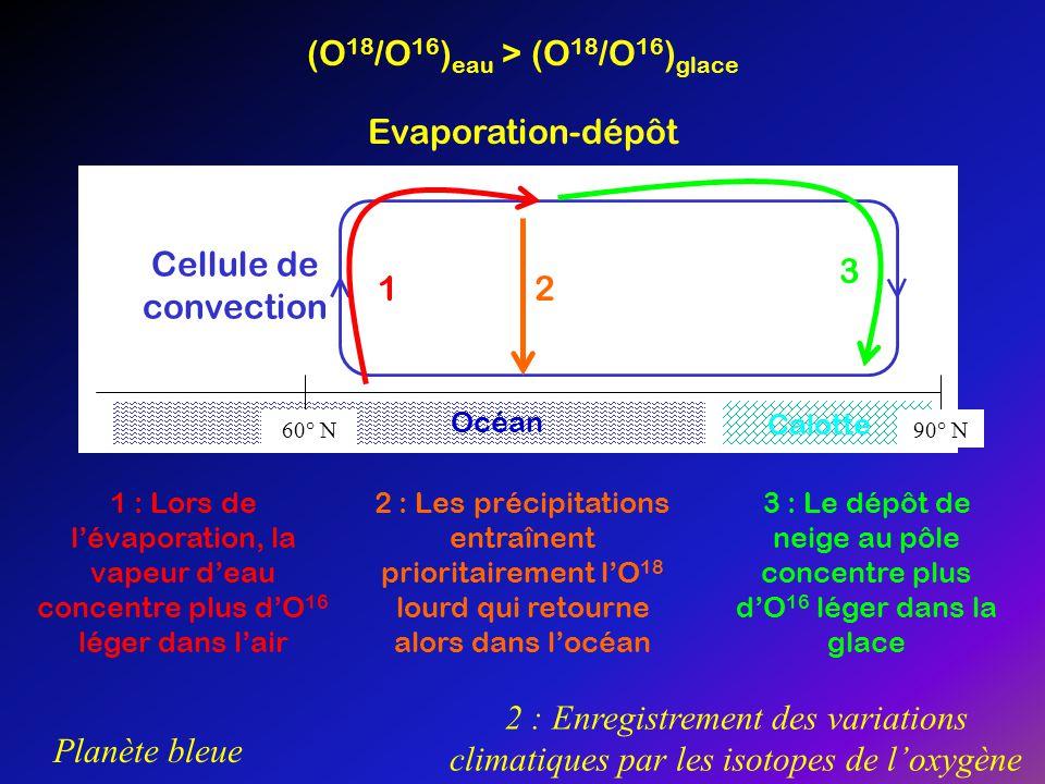 Planète bleue 2 : Enregistrement des variations climatiques par les isotopes de loxygène (O 18 /O 16 ) eau > (O 18 /O 16 ) glace Evaporation-dépôt 60°