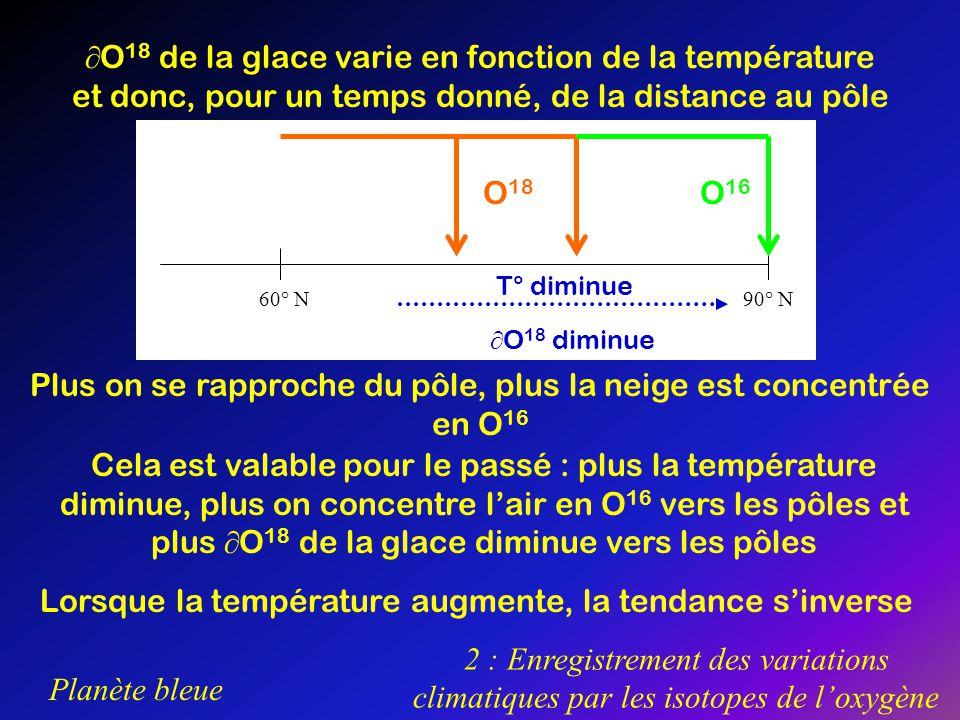 Planète bleue 2 : Enregistrement des variations climatiques par les isotopes de loxygène O 18 de la glace varie en fonction de la température et donc,