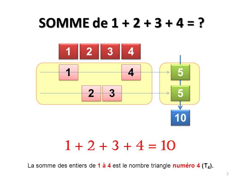 SOMME de 1 + 2 + 3 + 4 = ? 1 1 2 2 3 3 4 4 1 1 4 4 2 2 3 3 5 5 5 5 10 1 + 2 + 3 + 4 = 10 2 La somme des entiers de 1 à 4 est le nombre triangle numéro
