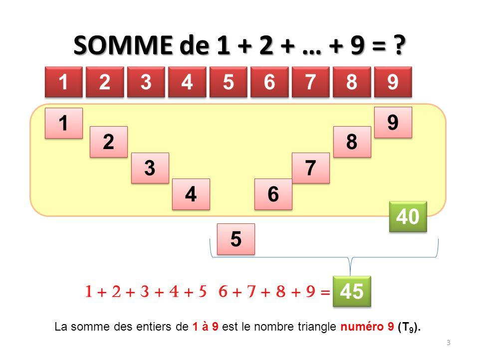SOMME de 1 + 2 + … + 9 = ? 1 1 2 2 3 3 4 4 1 1 9 9 2 2 8 8 5 5 6 6 7 7 8 8 9 9 3 3 7 7 4 4 6 6 40 5 5 45 1 + 2 + 3 + 4 + 5 6 + 7 + 8 + 9 = 3 La somme