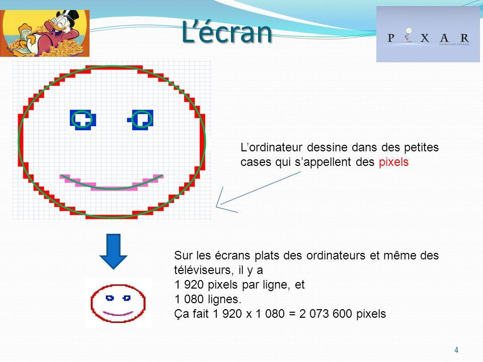 Lécran 4 Lordinateur dessine dans des petites cases qui sappellent des pixels Sur les écrans plats des ordinateurs et même des téléviseurs, il y a 1 920 pixels par ligne, et 1 080 lignes.