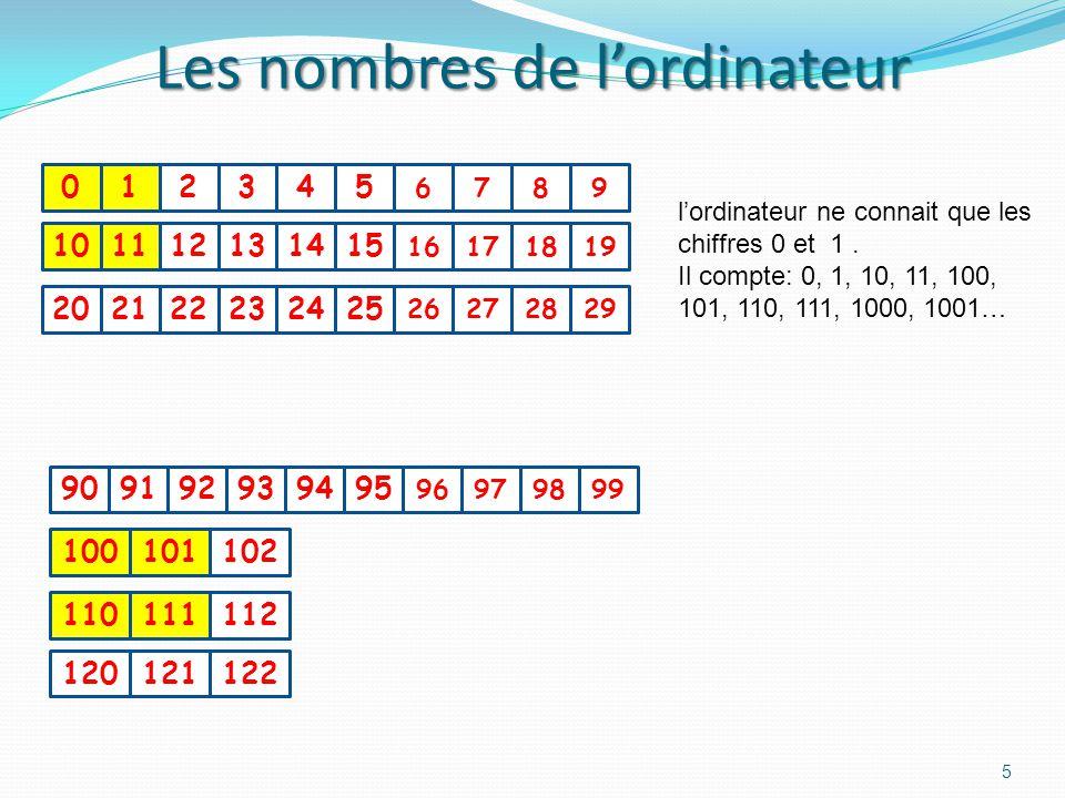 Les nombres de lordinateur 5 012345 6789 101112131415 16171819 202122232425 26272829 909192939495 96979899 100101102 110111112 120121122 lordinateur ne connait que les chiffres 0 et 1.