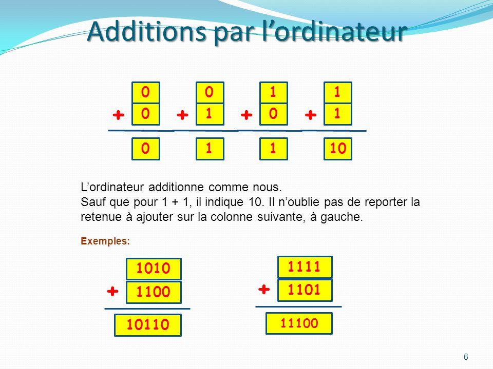 Additions par lordinateur 6 0 0 0 + 1 1 10 + 1 0 1 + 0 1 1 + Lordinateur additionne comme nous.